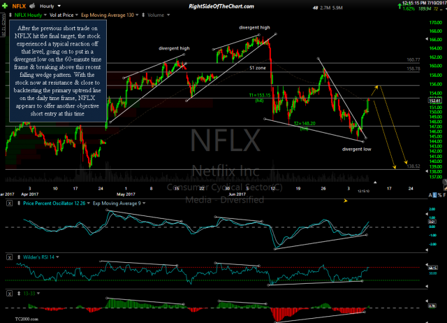 NFLX 60-minute July 10th