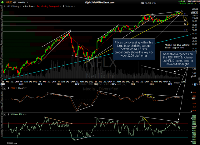 NFLX weekly July 17th