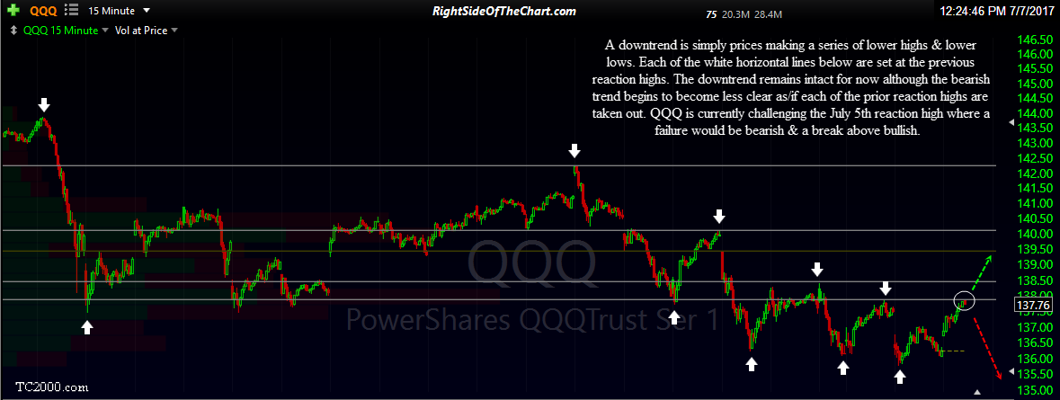 QQQ 15-minute July 7th