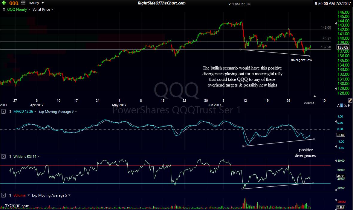 QQQ 60-minute 3 July 3rd