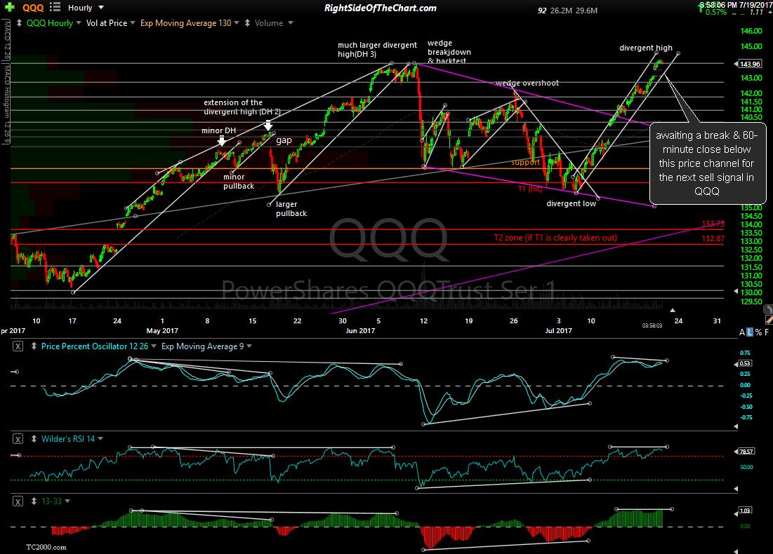Trading Qqq Options