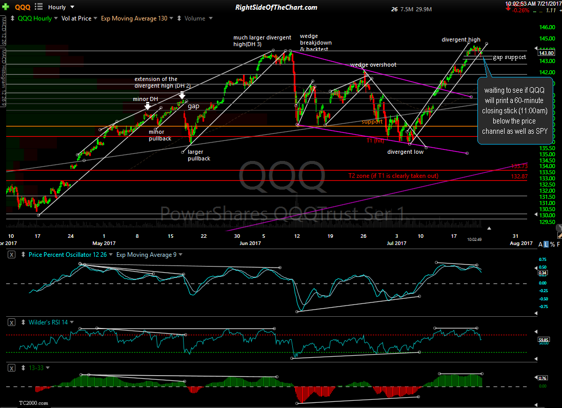 Short-term Sell Signal in SPY & QQQ Pending Right Side Of The Chart