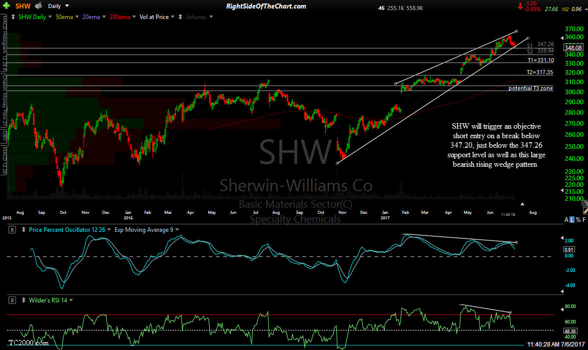 SHW daily July 6th