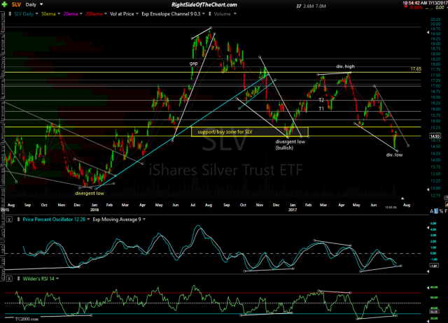 SLV daily July 13th
