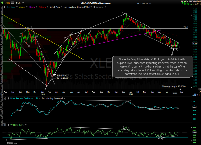 XLE daily July 14th
