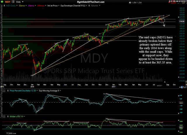 MDY daily Aug 9th close
