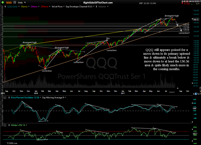 QQQ daily Aug 9th close