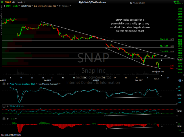 SNAP 60-minute Aug 14th