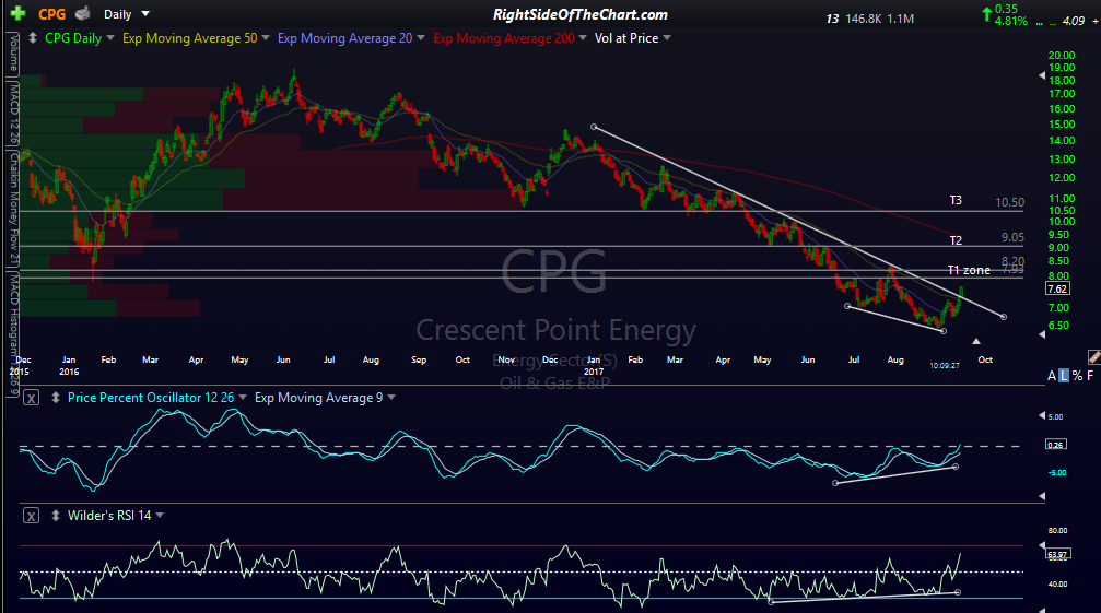CPG daily Sept 14th