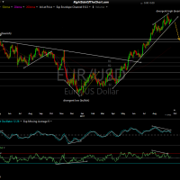 EUR-USD daily Sept 19th