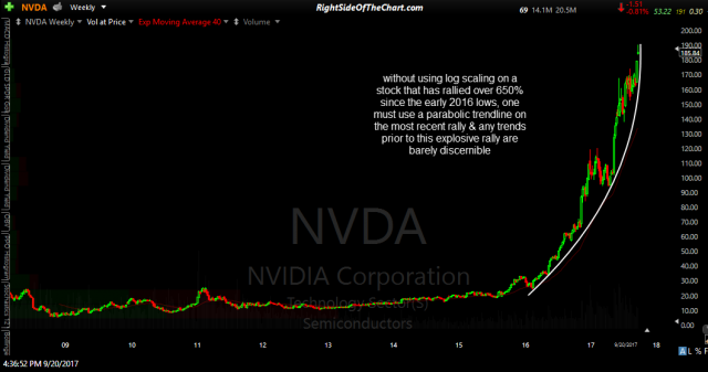 NVDA 10-yr weekly linear scaling