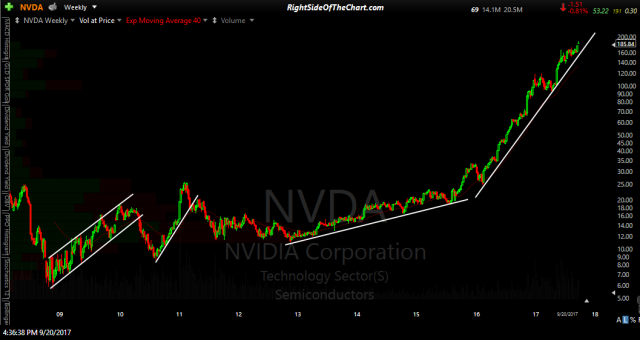NVDA 10-yr weekly log scaling