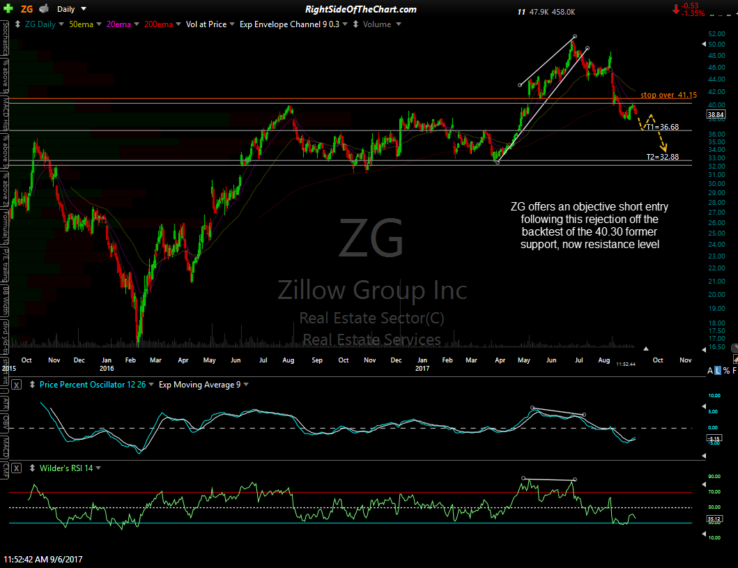 ZG daily Sept 6th
