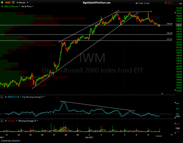 IWM 10-min 2 Oct 9th