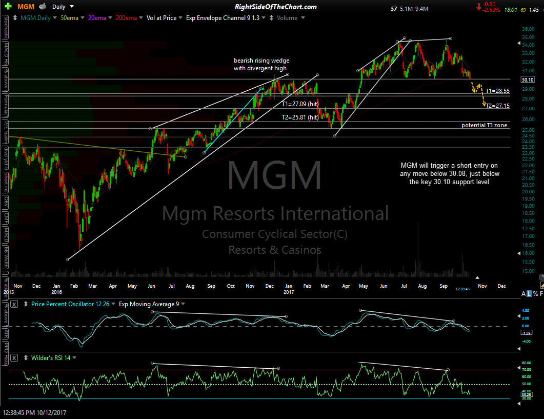 MGM daily Oct 12th