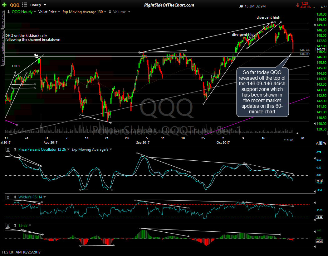 QQQ & SPY Support Levels & Price Targets Right Side Of The ...