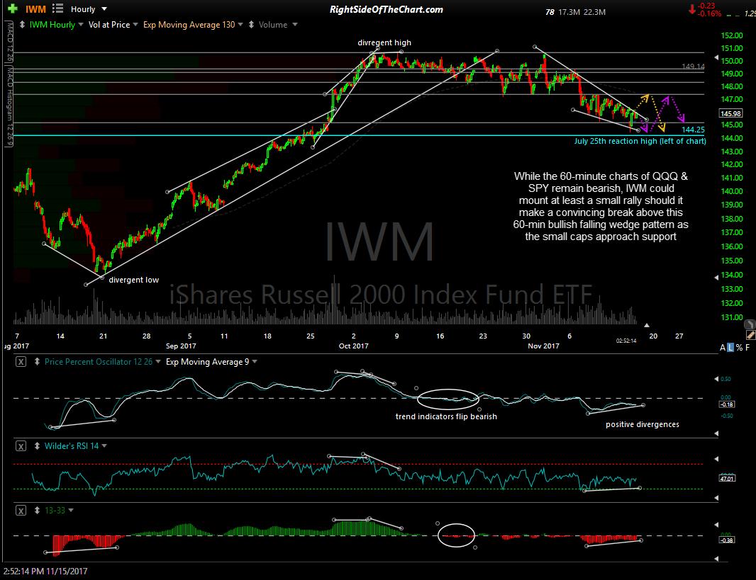 IWM 60-min Nov 15th