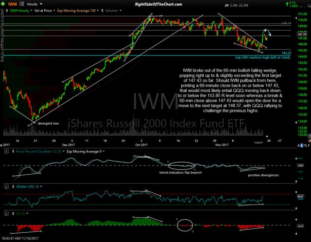 IWM 60-min Nov 16th