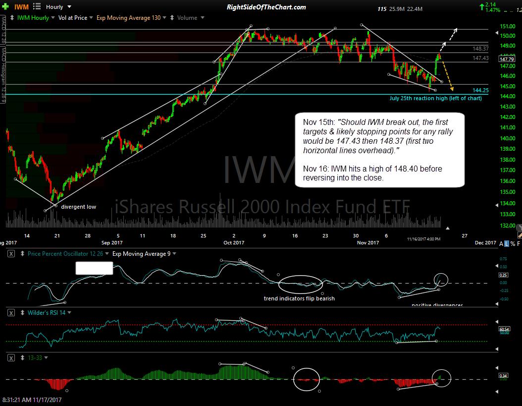IWM 60-min Nov 16th close