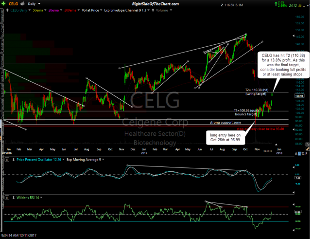 CELG daily Dec 11th