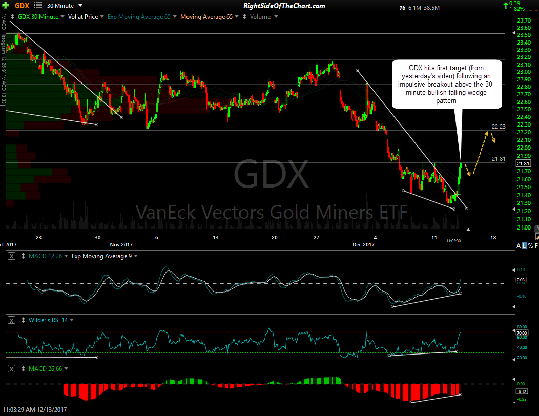 GDX 30-minute Dec 13th