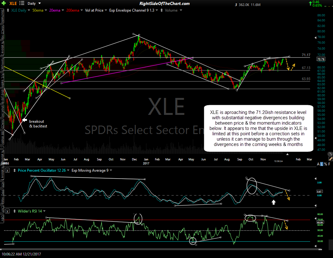 XLE daily Dec 21st