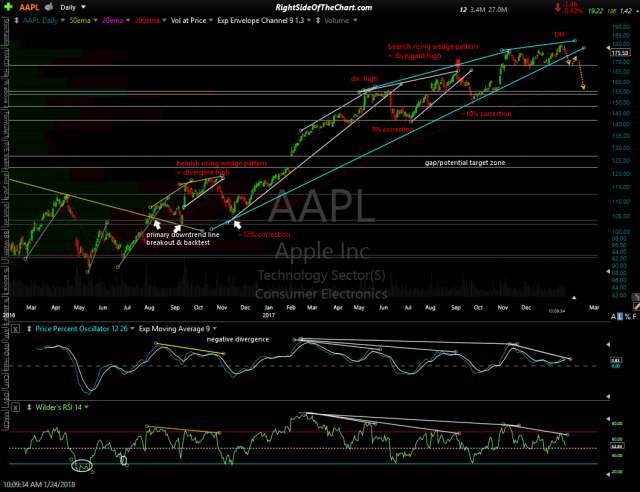 AAPL daily Jan 24th