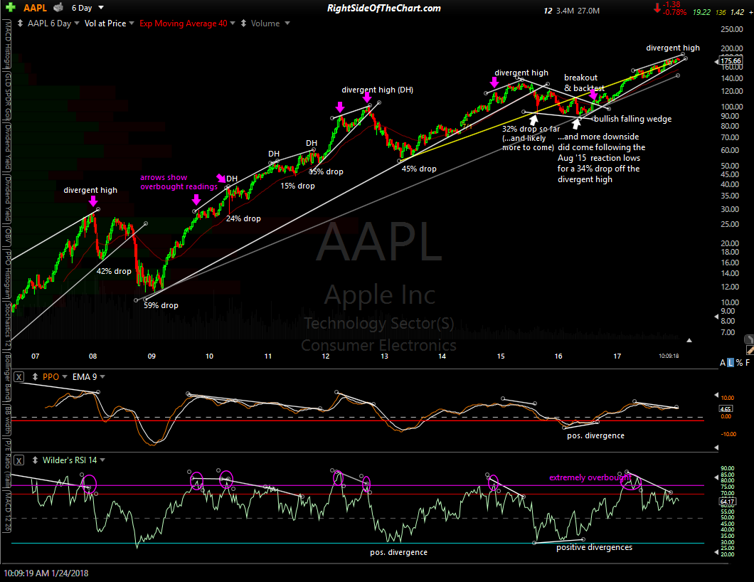 AAPL weekly (6-day) Jan 24th