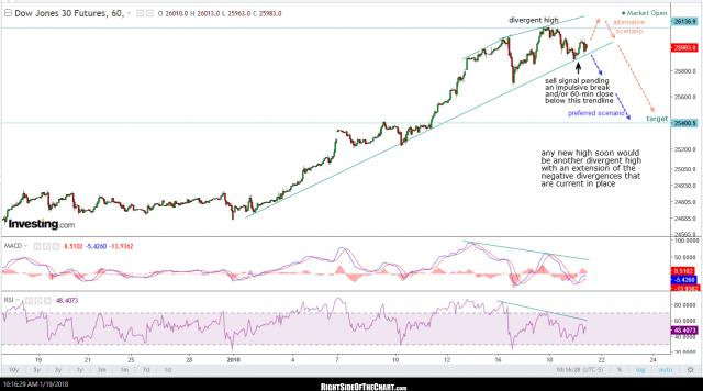 $DJIA 60-min Jan 19th