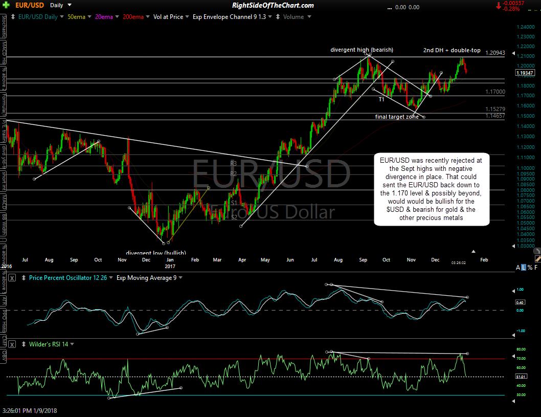 EUR-USD daily Jan 9th
