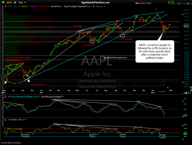 AAPL daily Feb 12th