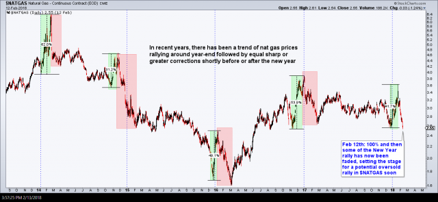 $NATGAS year-end trends Feb 13th