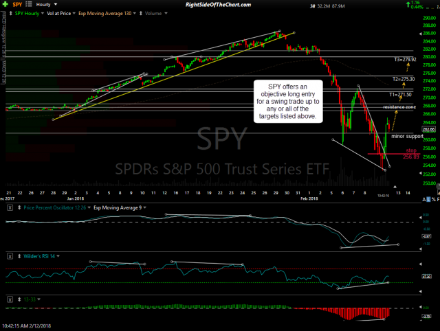 SPY 60-min Feb 12th