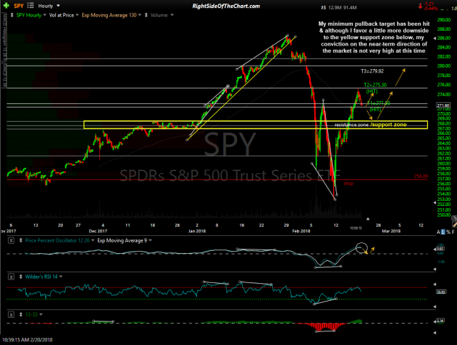 SPY 60-min Feb 20th