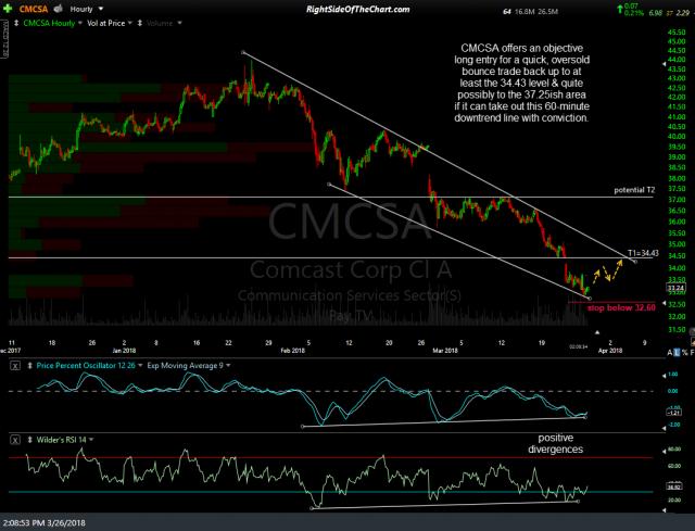 CMCSA stock chart