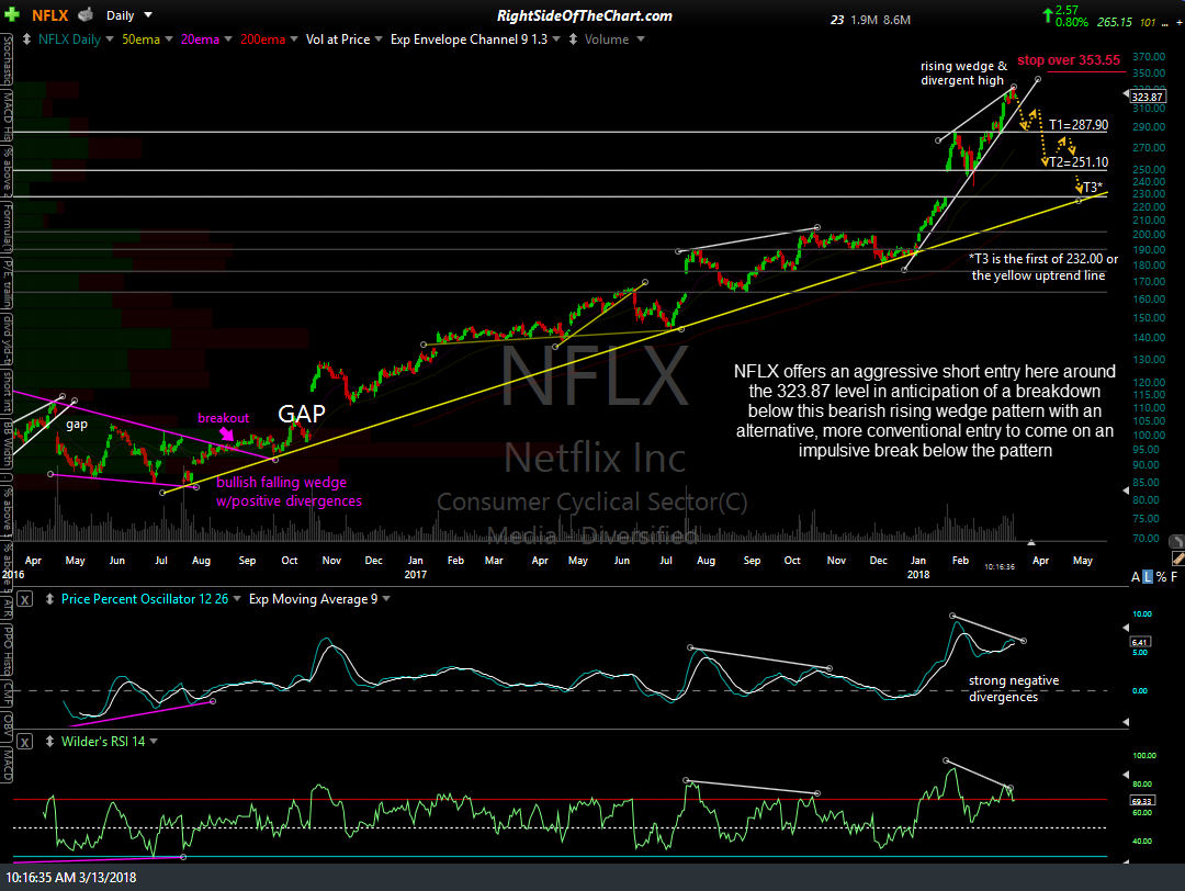 NFLX daily March 13th