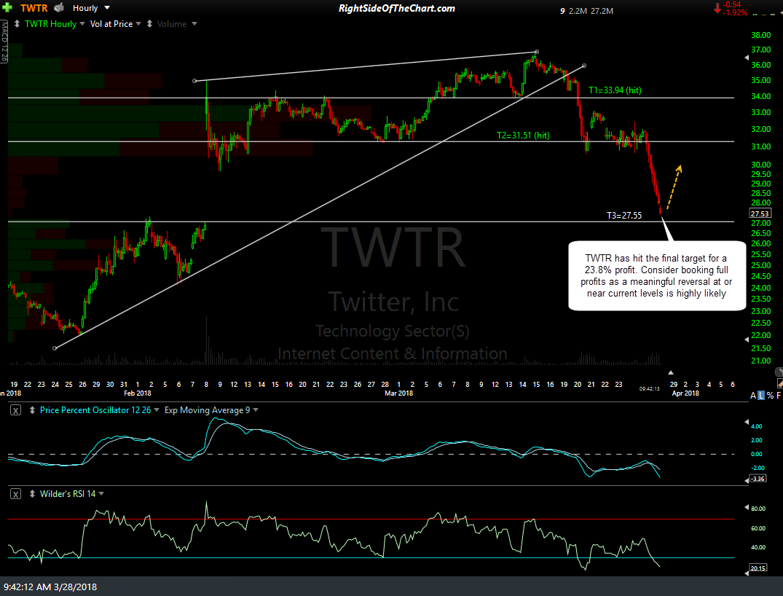 Twtr options trading