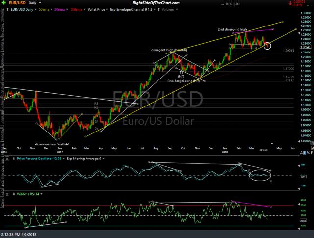 EUR-USD daily April 5th