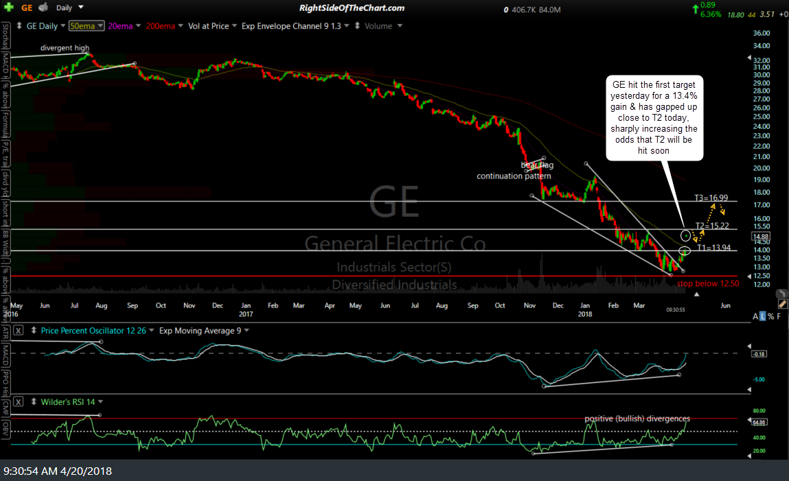 GE daily April 20th