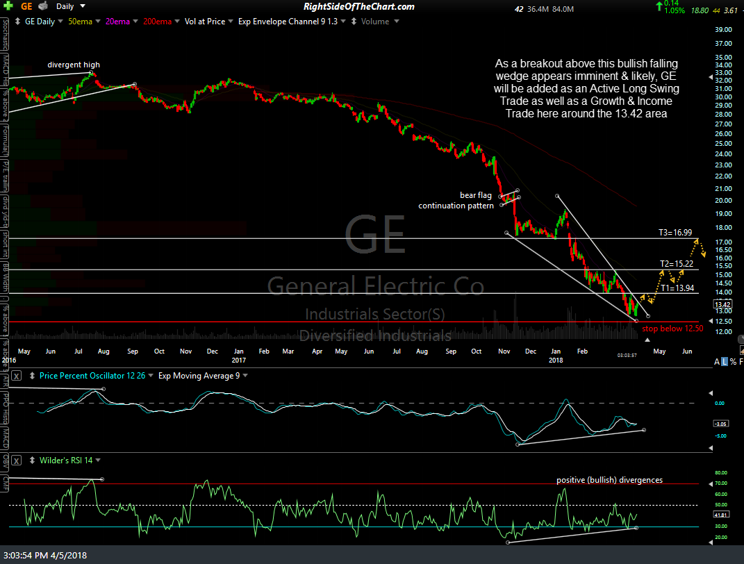 GE daily April 5th