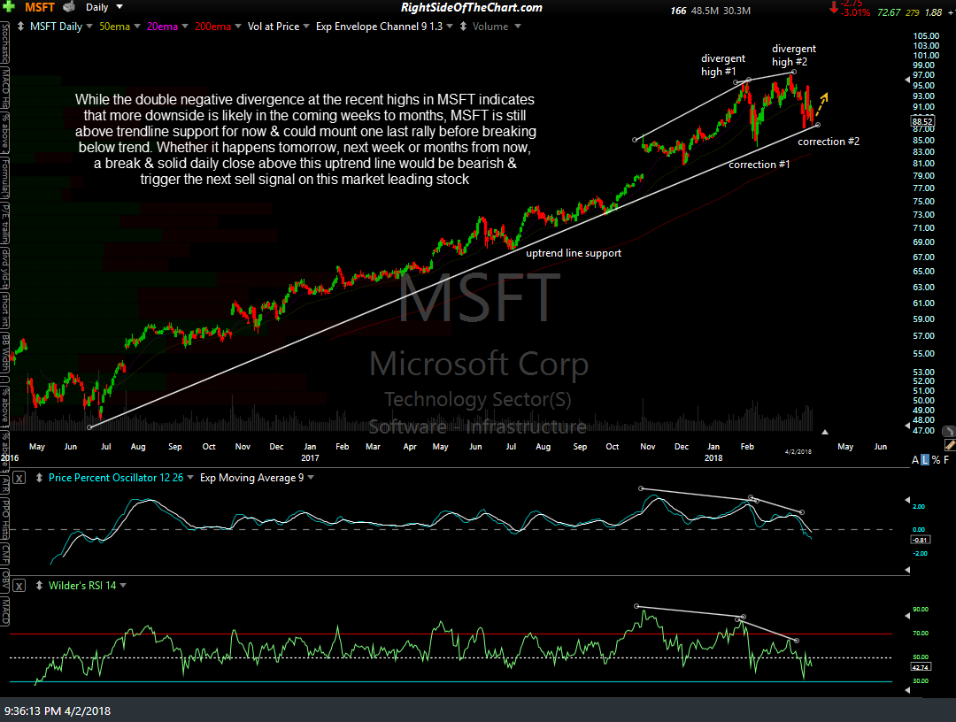 MSFT daily April 2nd