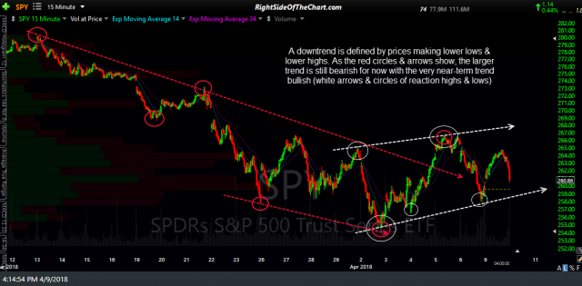 SPY 15 min trends April 9th
