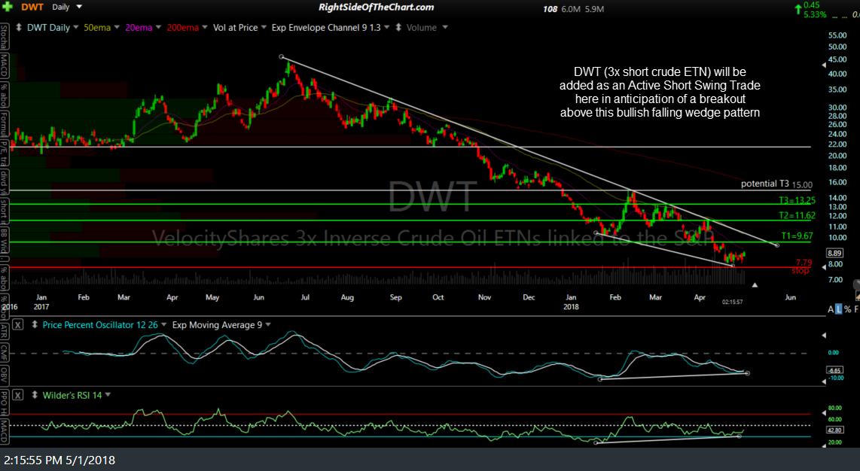 DWT crude ETN chart