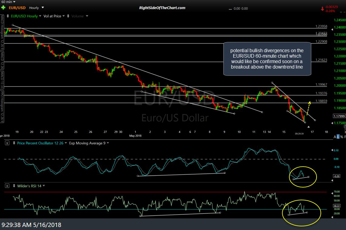 EUR-USD 60-min May 16th