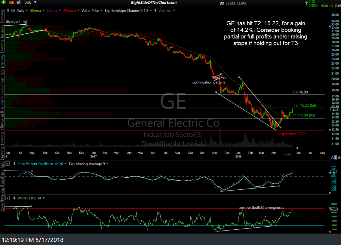 GE daily May 17th