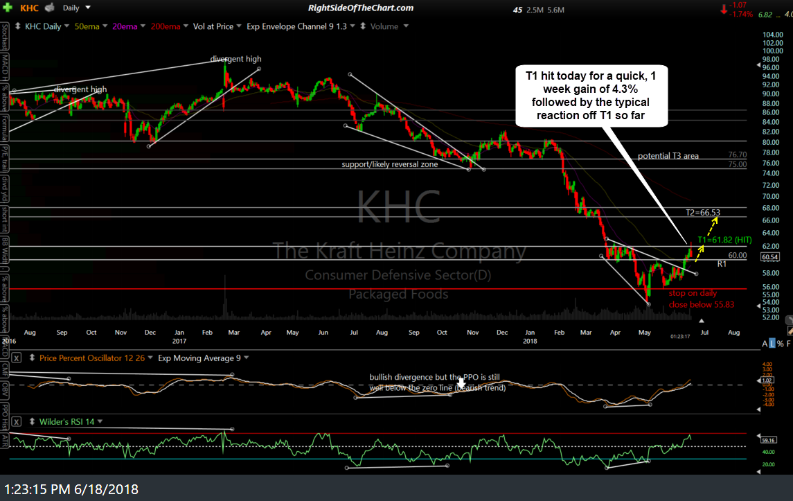 KHC daily June 18th