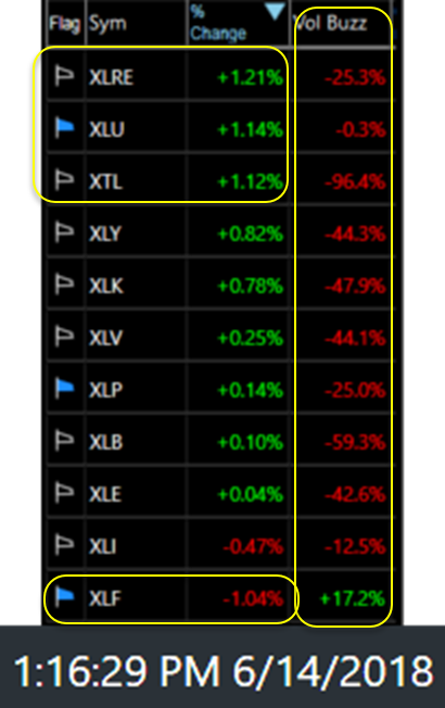 S&P 500 Sector ETFs June 14th