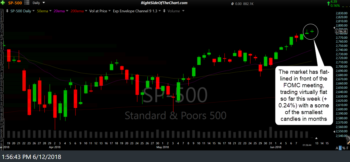 $SPX daily June 12th