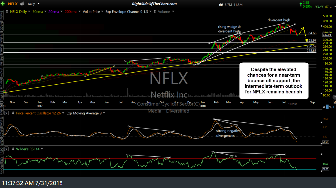 NFLX daily July 31st