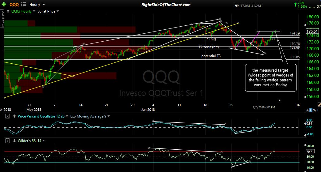 QQQ 60-min 2 July 6th close